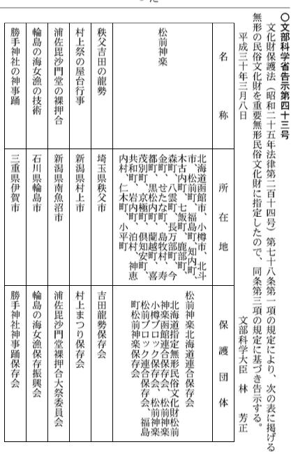 平成30年3月8日 松前神楽 国の重要無形民族文化財 決定